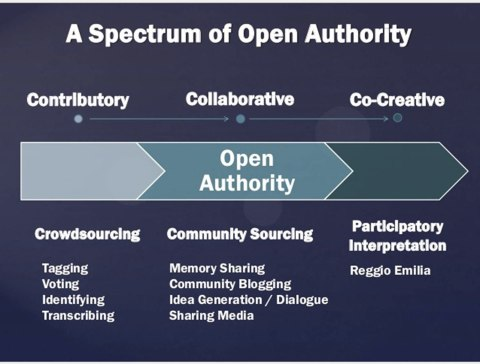 Open Authority Spectrum